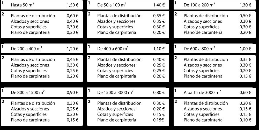 Tarifas del Servicio de delineación de planos 2D